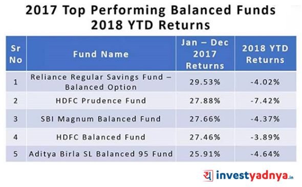 Which Balanced Mutual Fund to Invest in?
