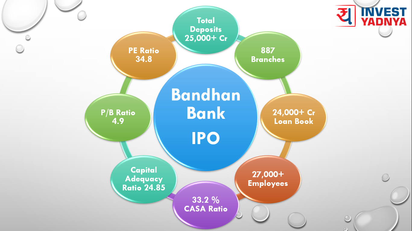 Average return ipo investment bank