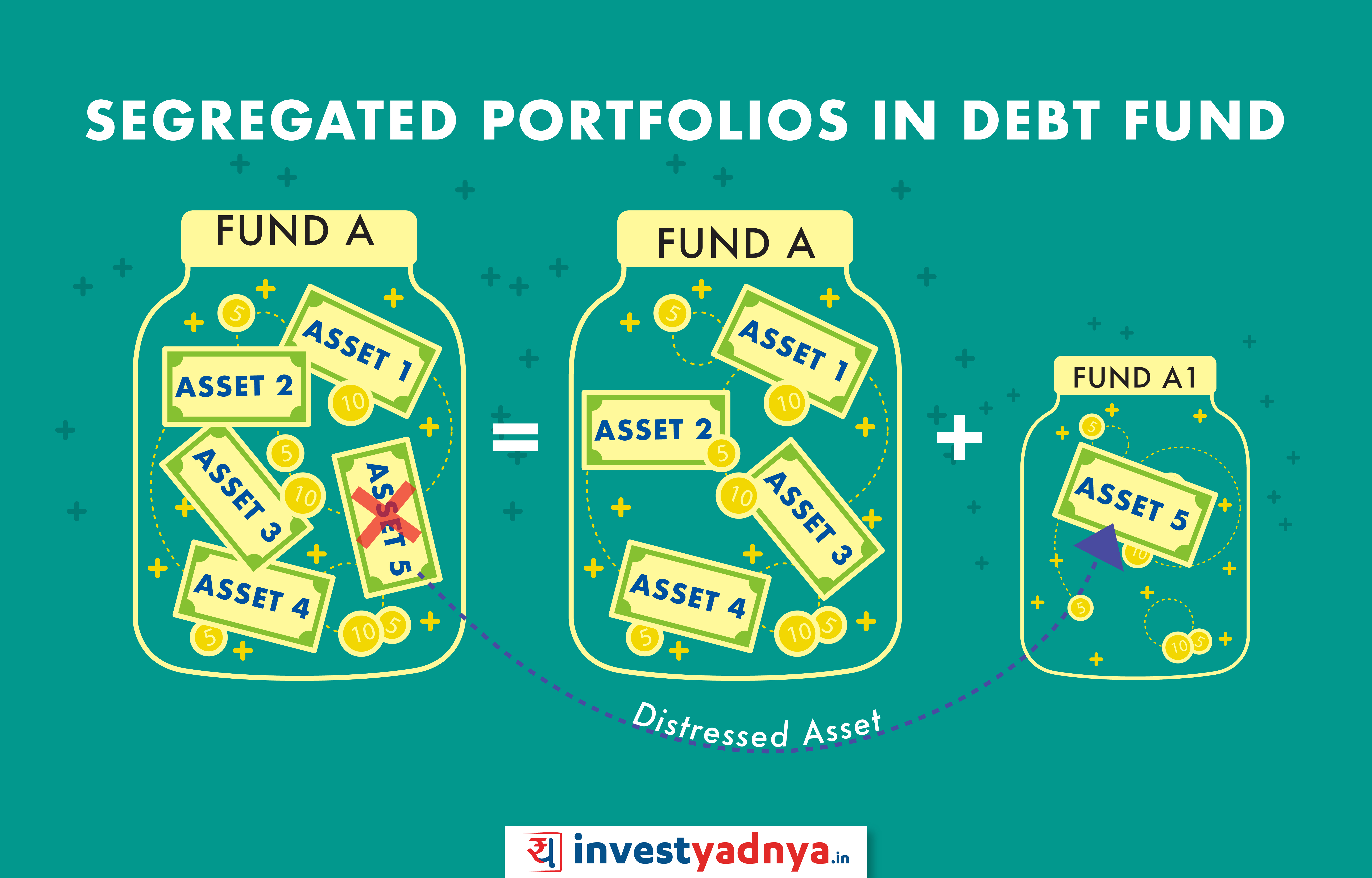 segregated portfolios in debt funds