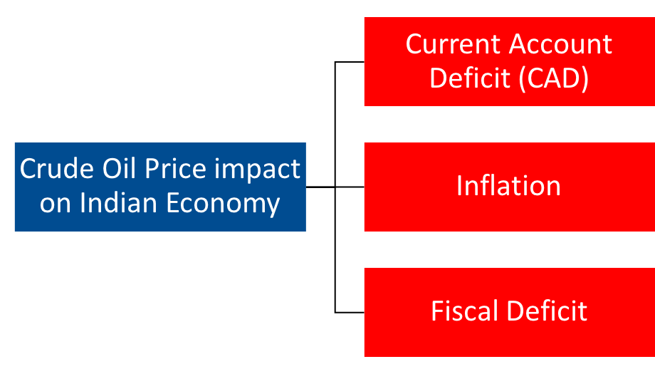 crude oil, inflation, india, indian economy, current account deficit, fiscal deficit, share market, crude oil price