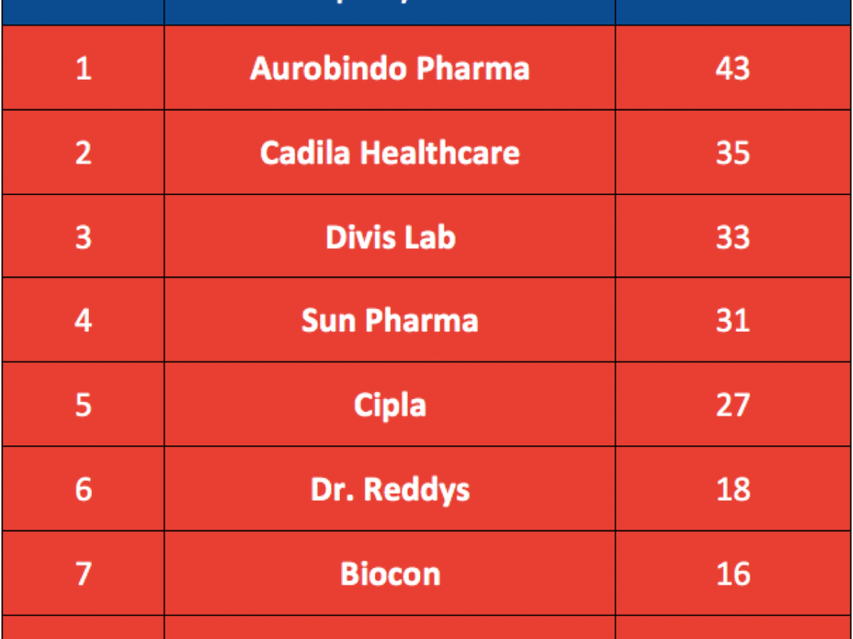 Top 8 Pharma Stocks In The Indian Stock Market Sensex Nifty Yadnya Investment Academy