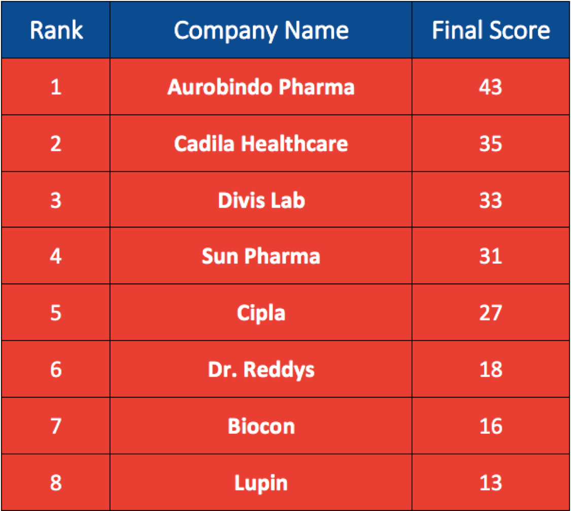 indian pharma sector analysis, sun pharma, lupin, biocon, aurobindo pharma, cadila, dr reddys, cipla, divis lab, nse, bse, stock market, pharma stocks, best pharma stocks, top pharma stocks, pharma sector in india, pharma industry, pharma business ideas, lupin pharmaceuticals, cipla