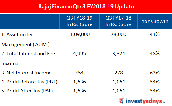 Growth of Bajaj Finance in Q3 FY2018-19