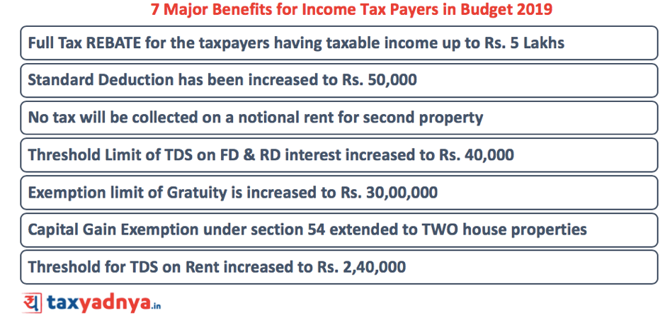 Budget 2019 - Impact on Income tax slabs