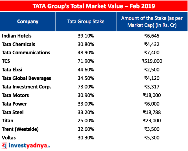 Market value of whole Tata Group
