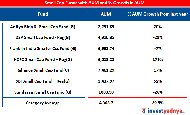 asset under management of small cap funds
