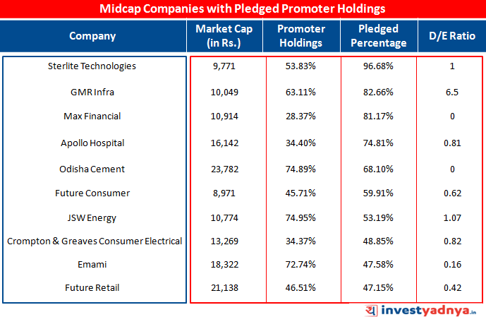Midcap Companies with Pledged Promoter Holding