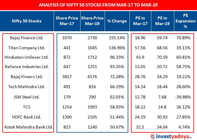 Top 10 stocks by % appreciation