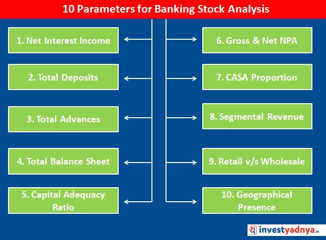 Banking Sector Analysis