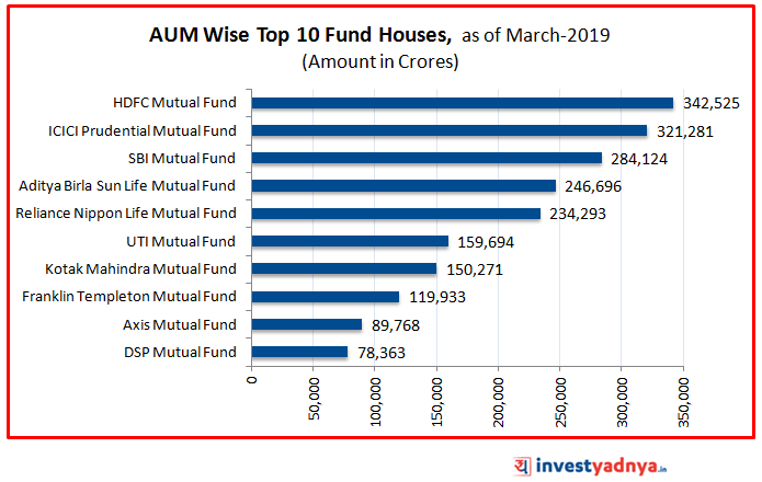 Top 10 fund houses
