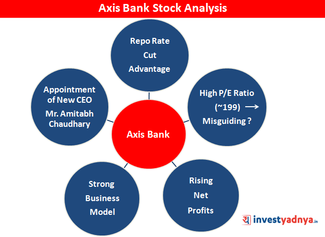 Axis Bank Ltd.