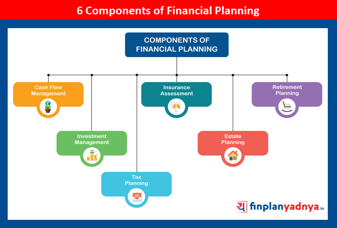 Key Elements of Financial Planning