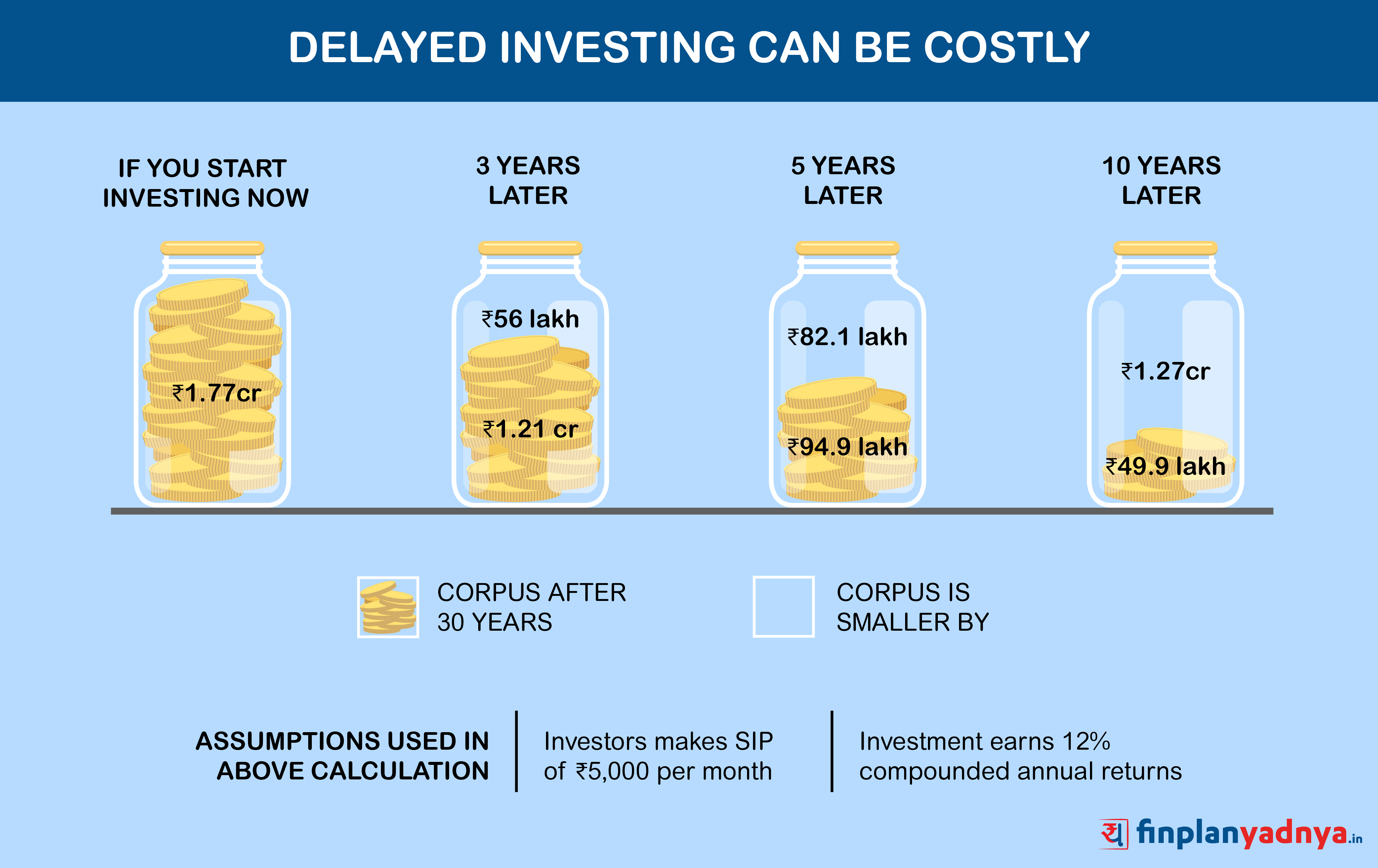 Consequences of delay in investing
