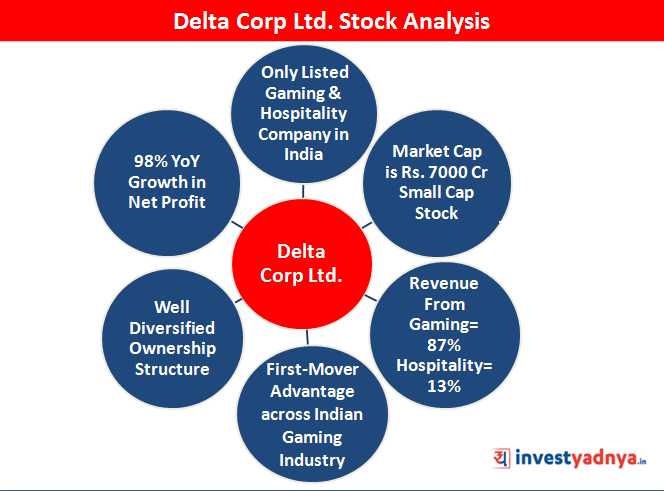 Stock Anlysis of Delta corp Ltd