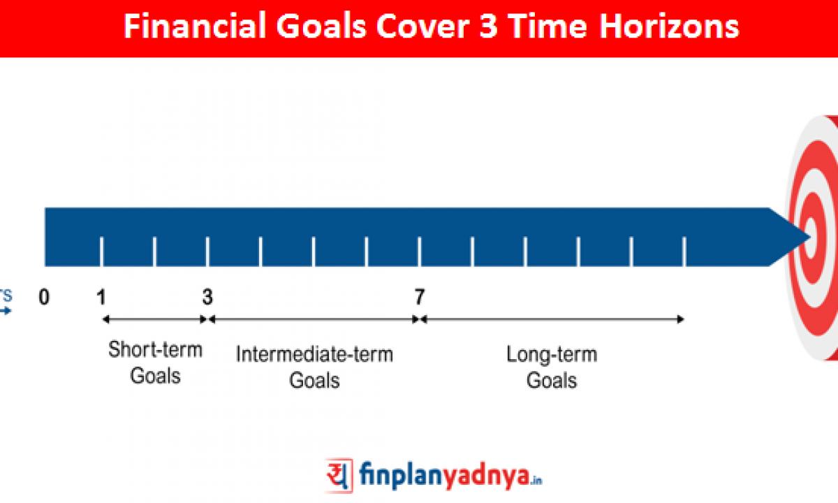 Smart Financial Goals Short Medium And Long Term Yadnya Investment Academy