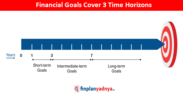 Categories of Financial Goals Based On Time Horizon