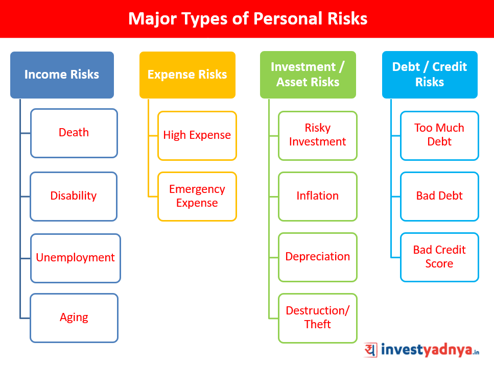 Personal Risks classification