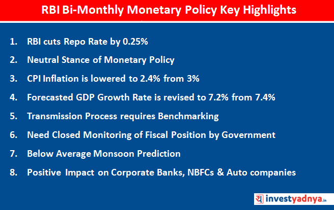 RBI cuts repo rate
