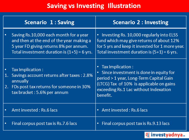 Example of Saving and investing