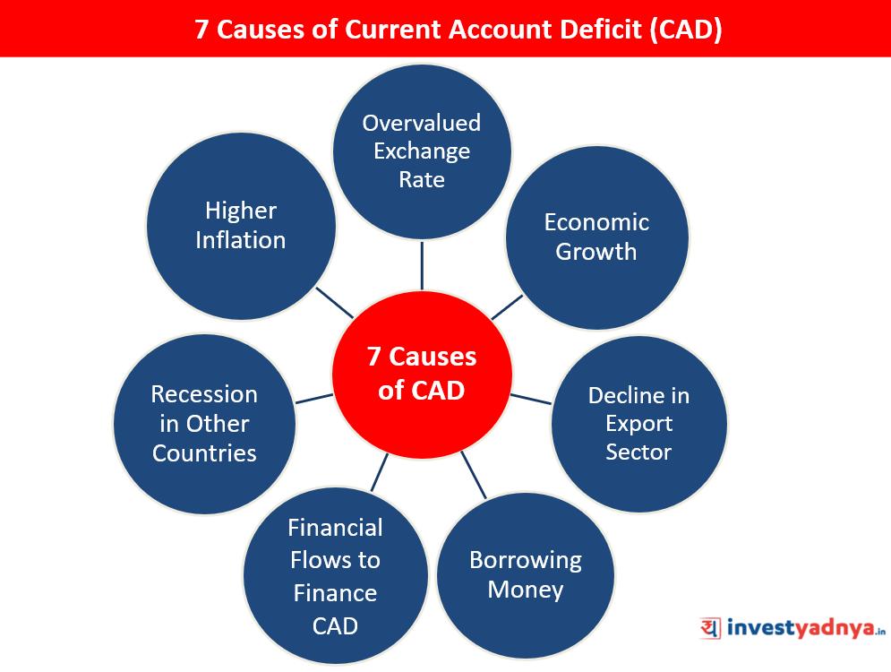 7-Causes-of-Current-account-Deficit