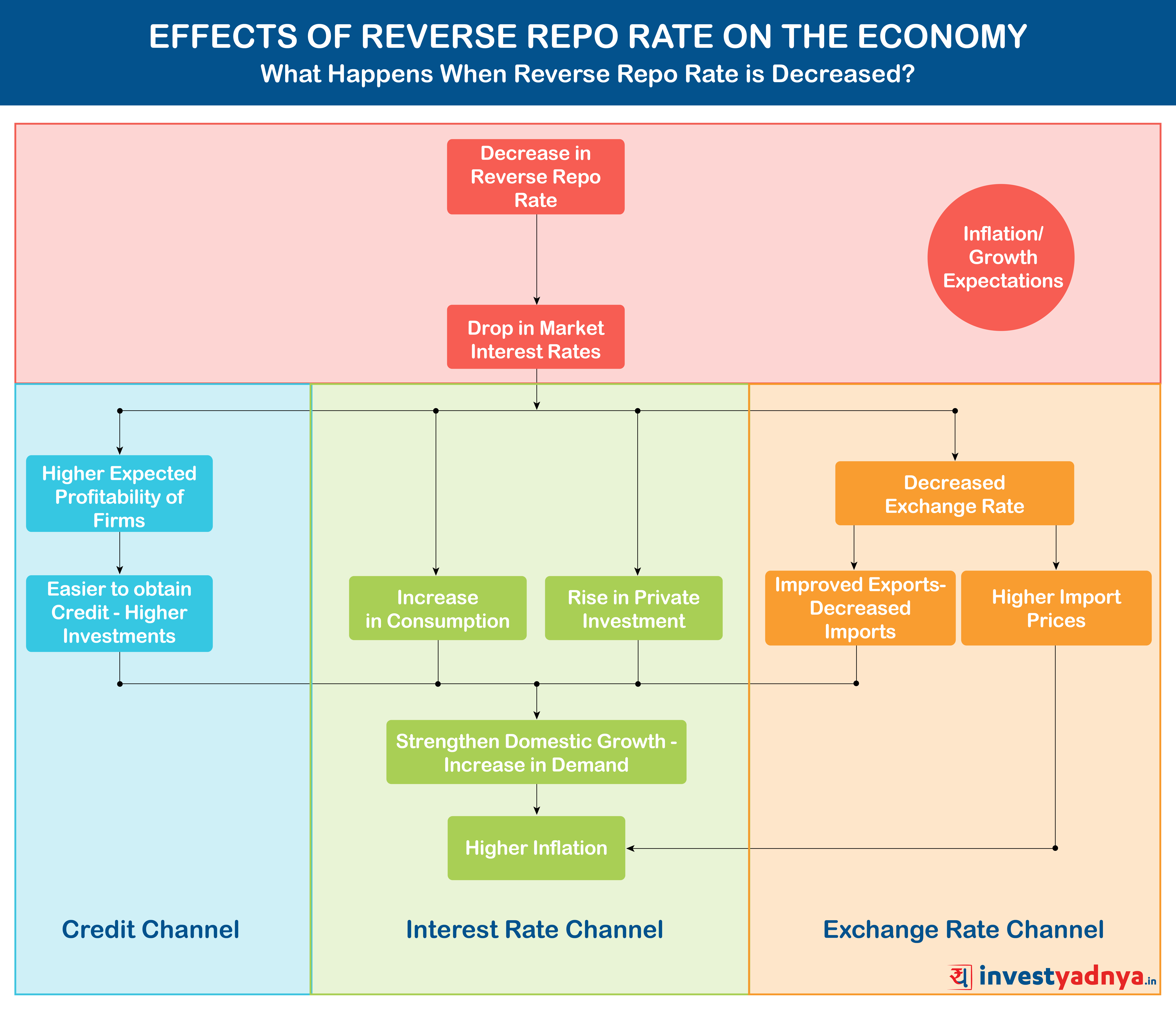 Effects of Reverse Repo Rate on Economy