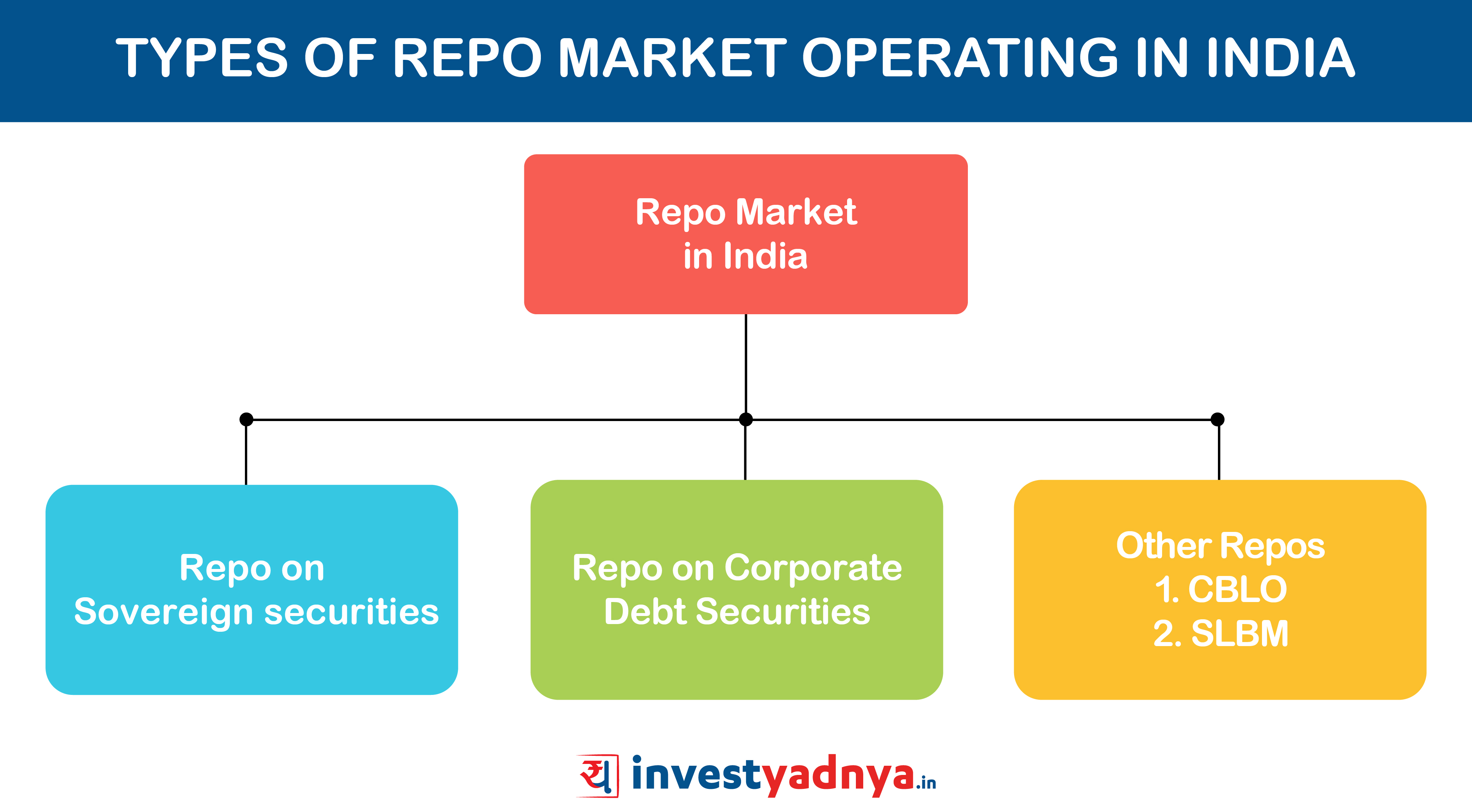 Types of Repo Market Operating in India