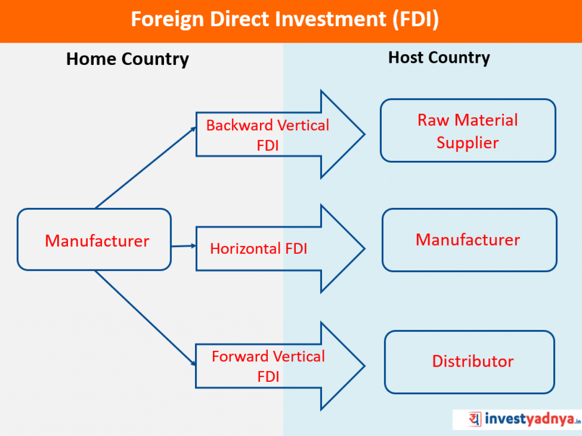 foreign direct investment definition advantages and disadvantages