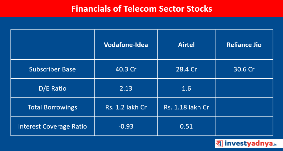Financials-of-Telecom-Sector-Stocks