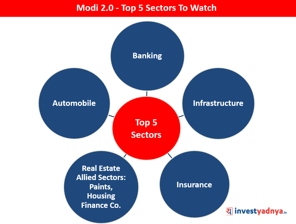 Top 5 Sectors To Watch