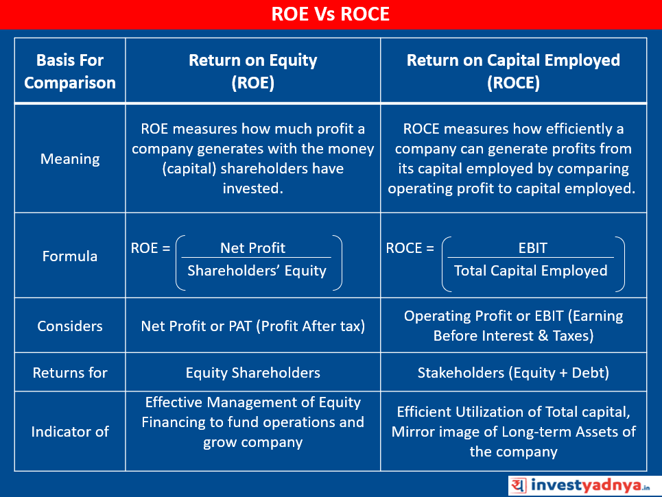 Difference Between ROE & ROCE