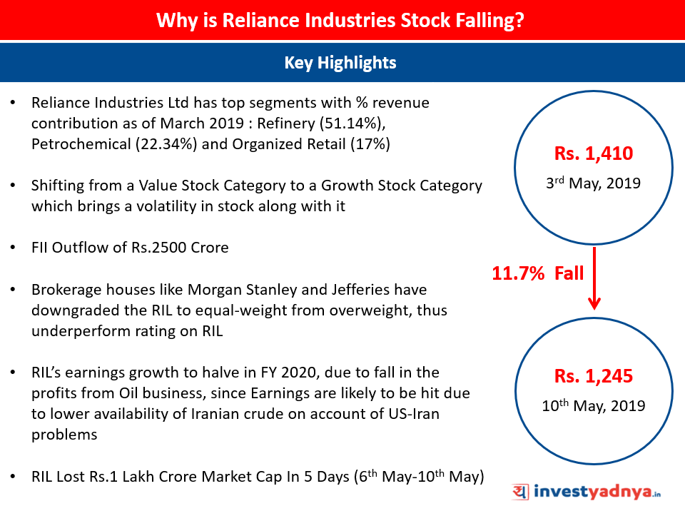 Reliance-Industries-Stock-declined 11% (6th May-10th May 2019)
