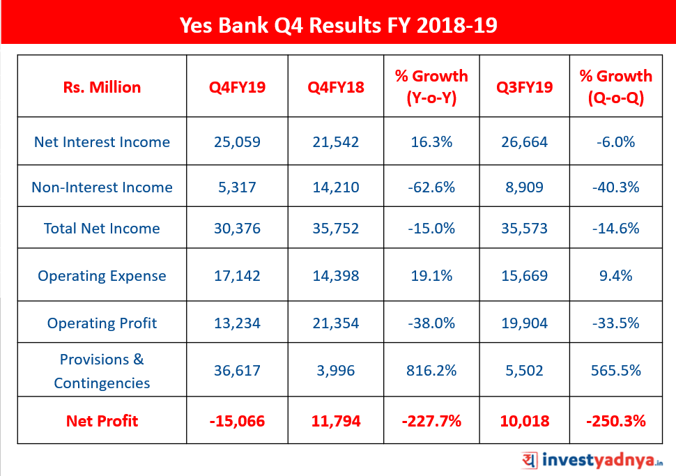 Yes Bank Q4 Results FY 2018-19