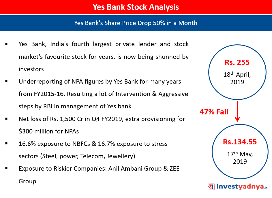Yes Bank share price declined by 50%