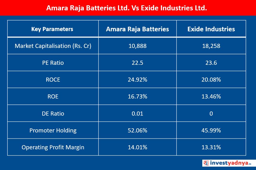 Amara Raja Batteries Vs Exide Industries