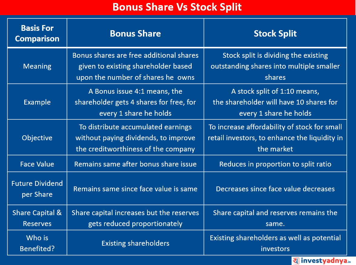 Bonus Share Vs Stock Split Comparison