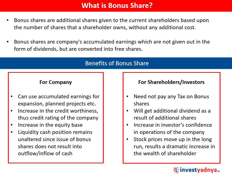 What is Bonus Share?