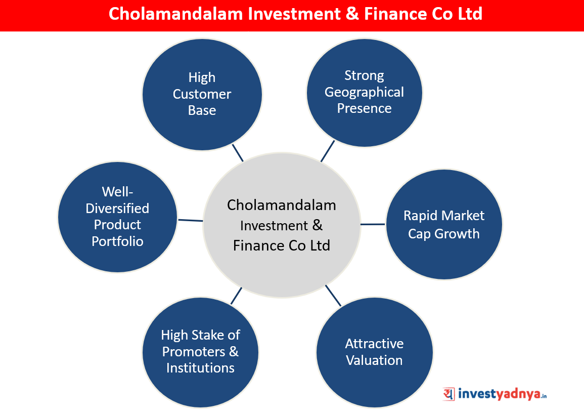 Cholamandalam Investment & Finance Co Ltd