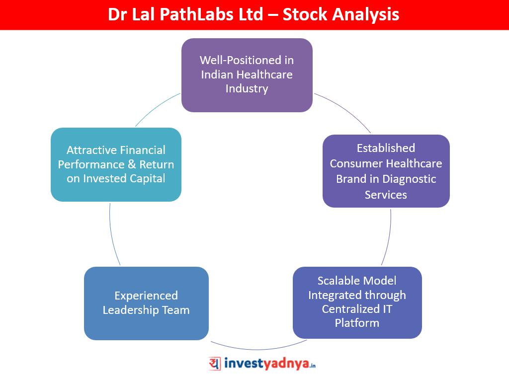 Dr Lal PathLabs Ltd