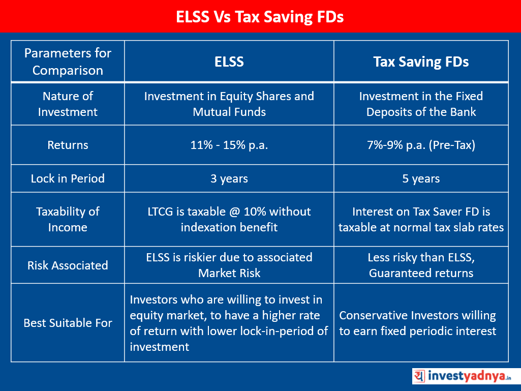 ELSS Vs Tax Saving FDs