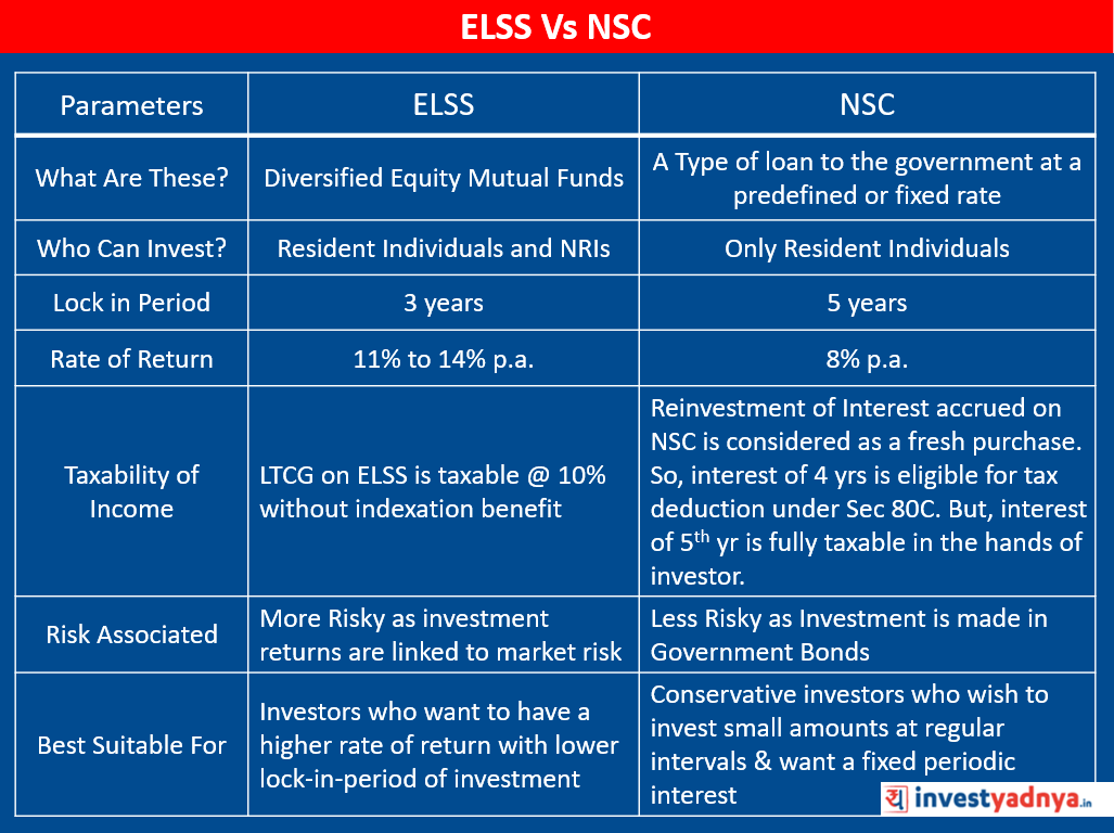 ELSS vs NSC