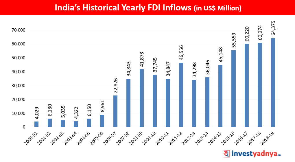 Historical Trend of India's FDI Inflows