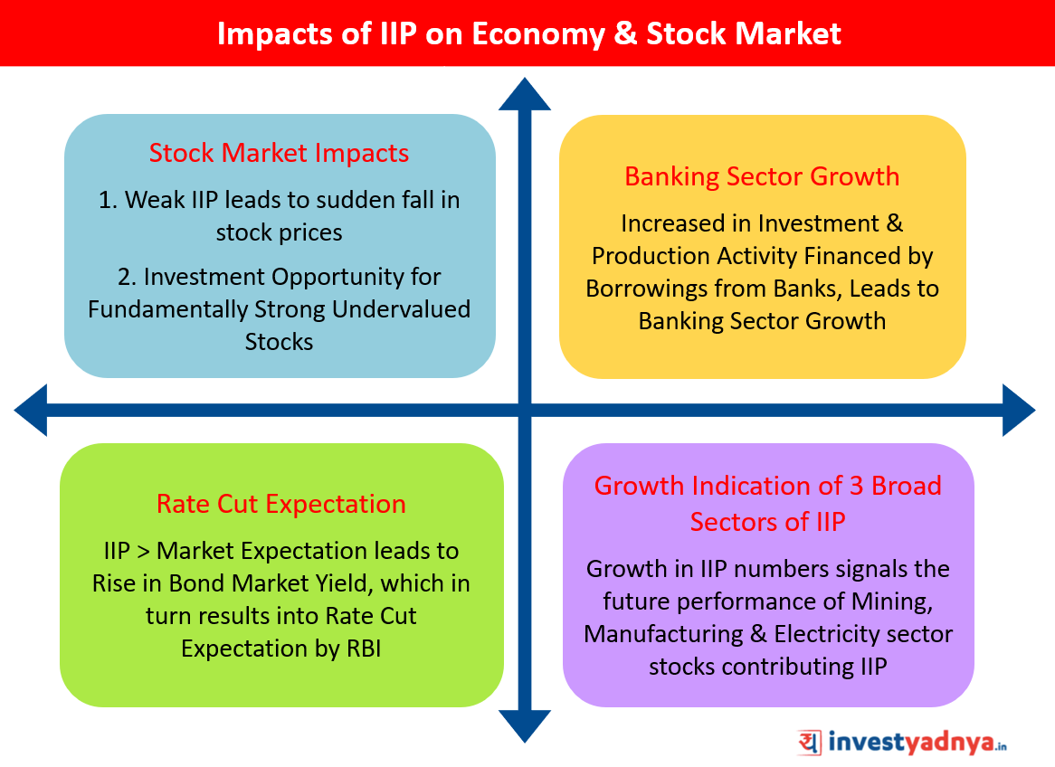 Impact of IIP Data on Economy & Stocks