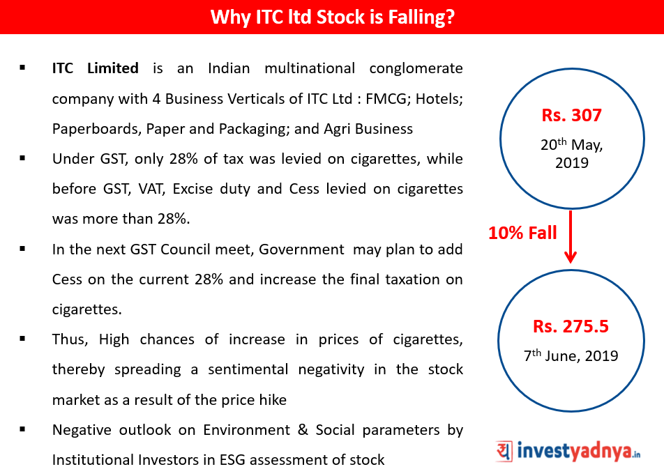 Why ITC Ltd Stock is falling?