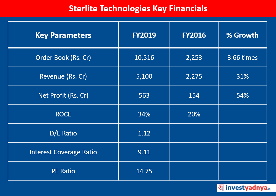 Sterlite Technologies Key Financials