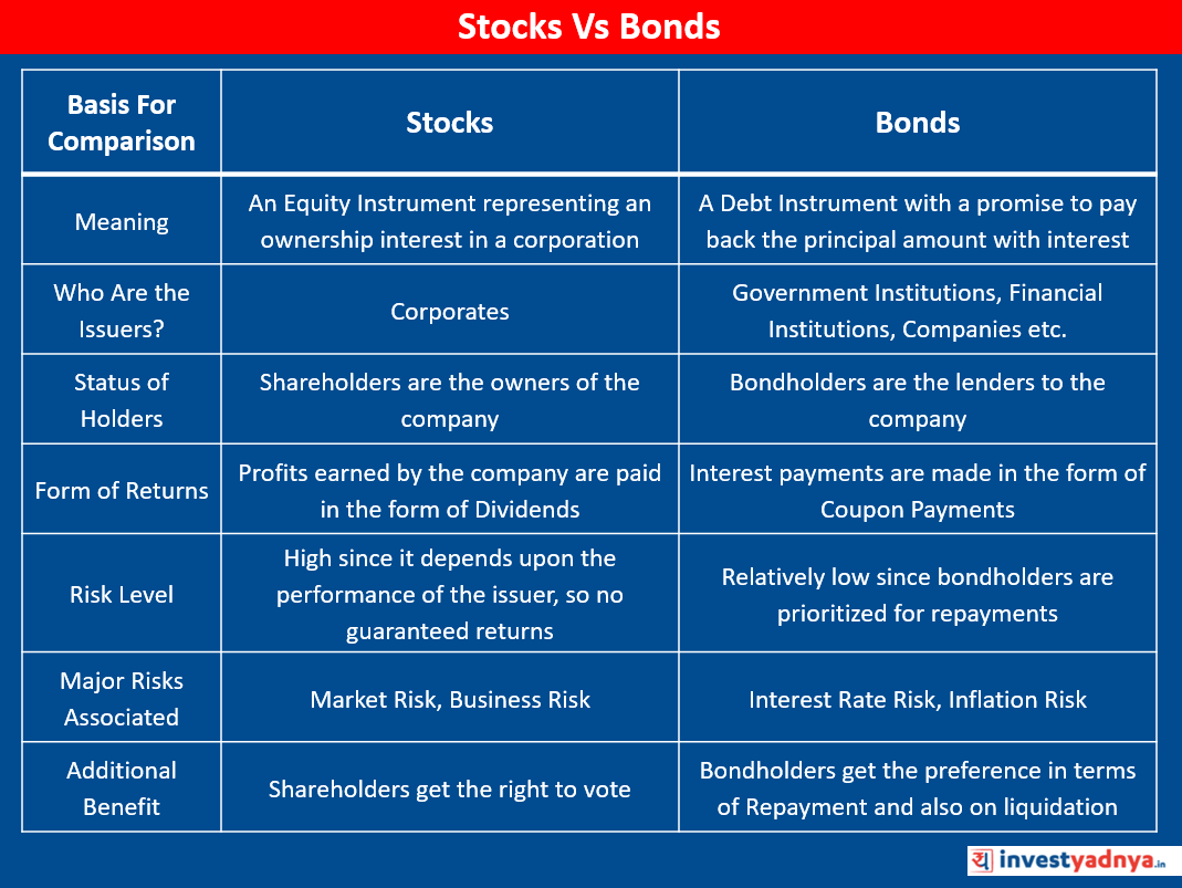 Comparison of Stocks Vs Bonds