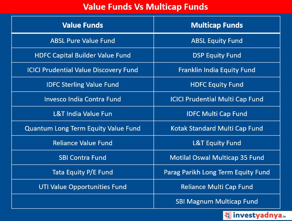 Value Funds vs Multicap Funds