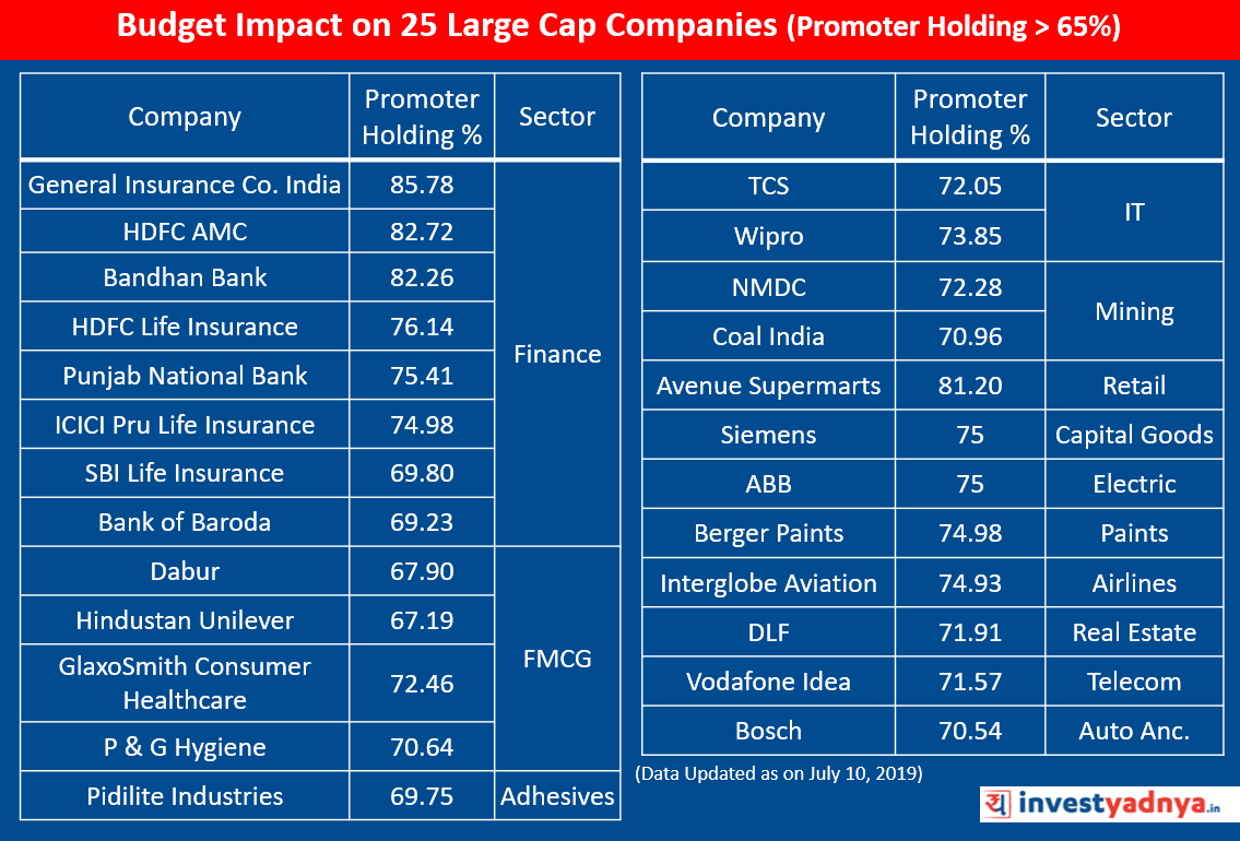 Budget Impact on 25 Large Cap Companies (Promoter Holding > 65%)