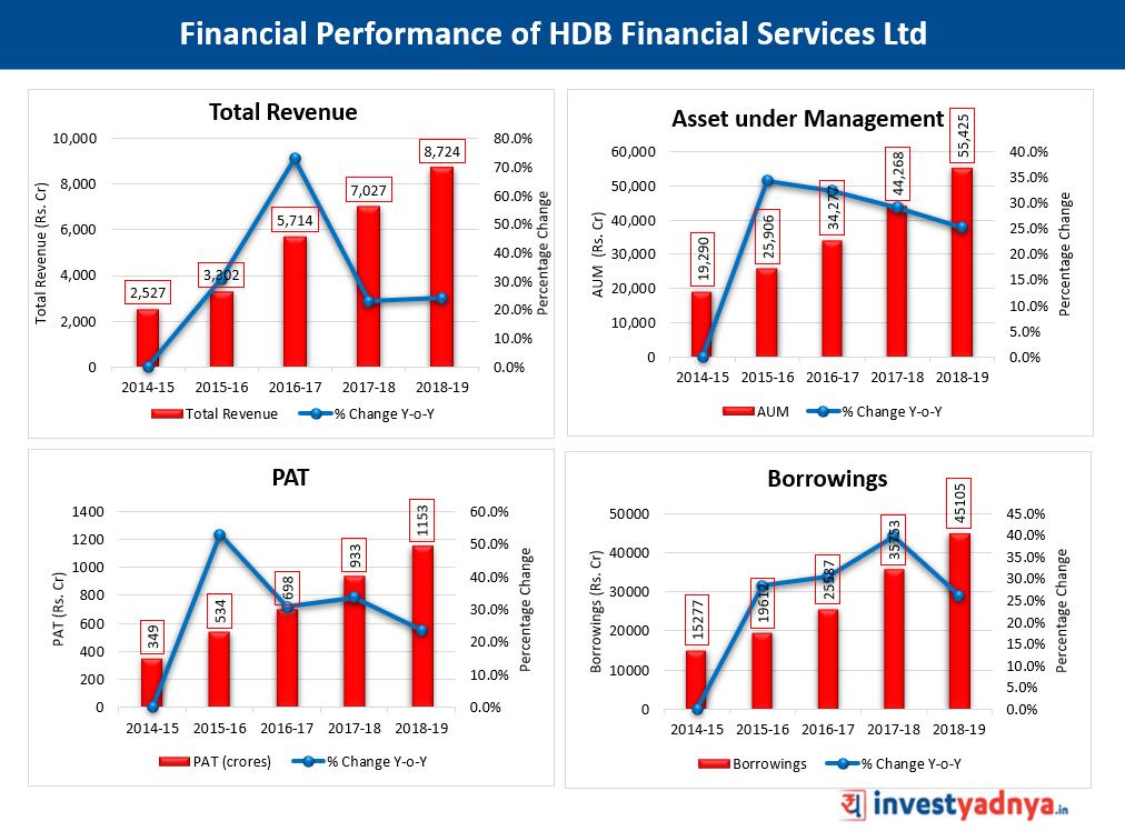 Financial Performance of HDB Financial Services Ltd