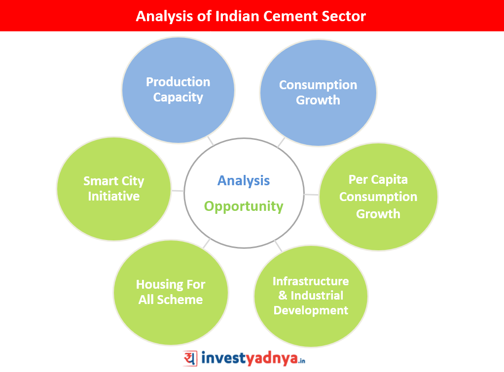 Analysis of Indian Cement Sector