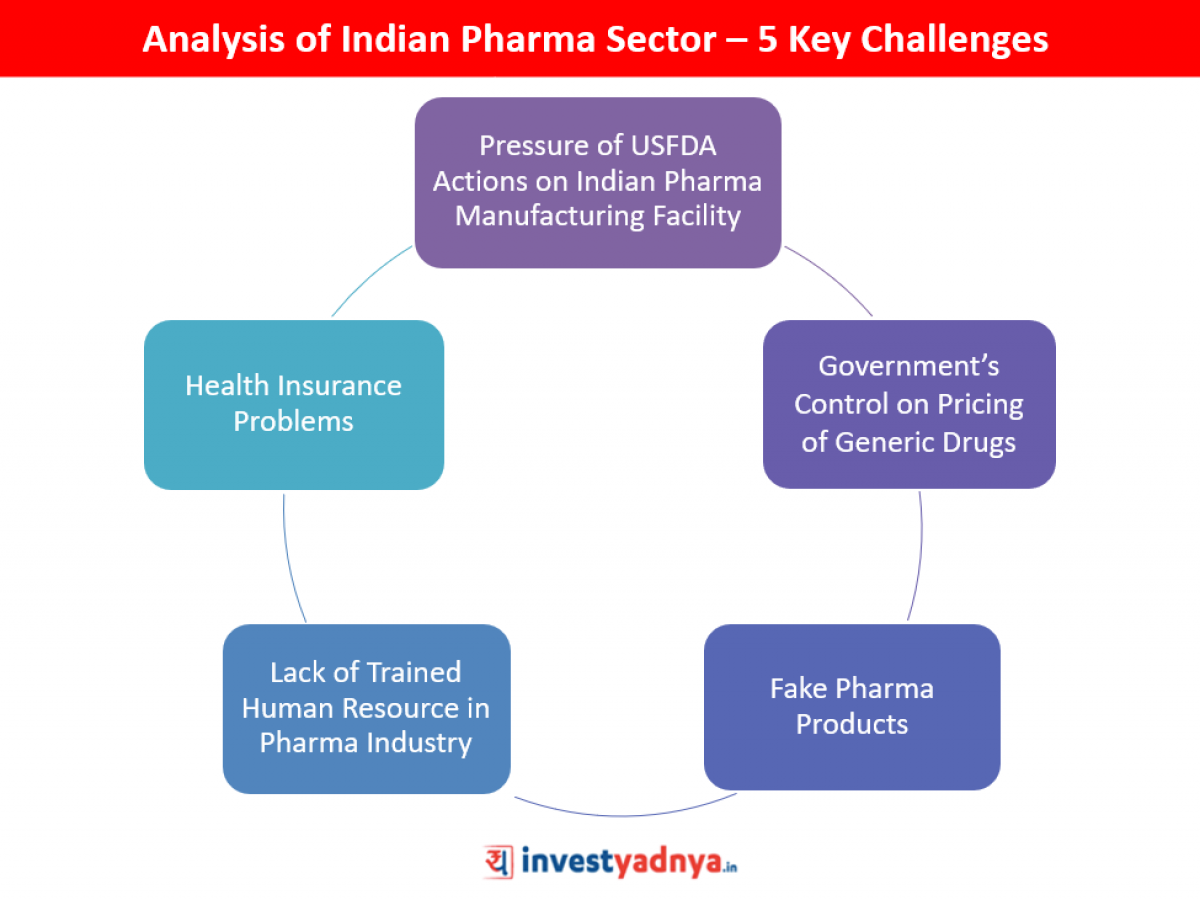 Detailed Analysis Of Indian Pharma Sector Yadnya Investment Academy